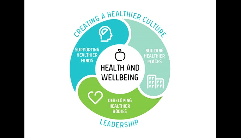 Our health and wellbeing framework