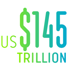 US$145 Trillion