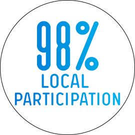 98% local participation