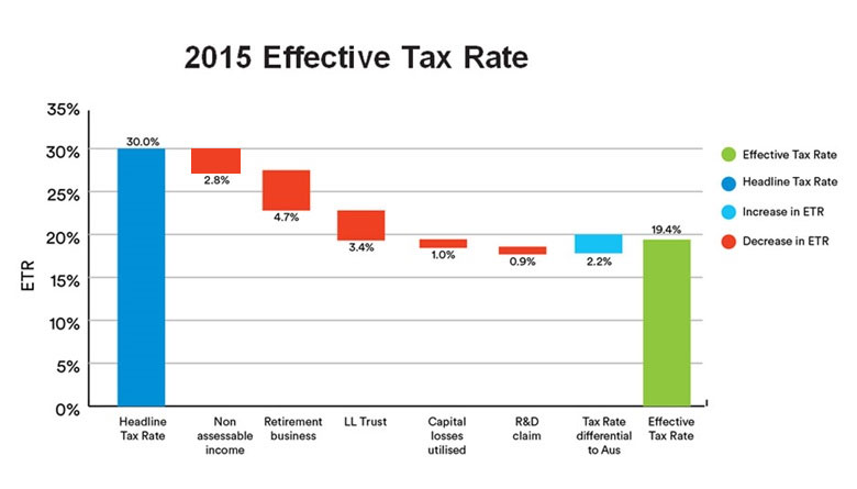 2015 tax Effective Rate