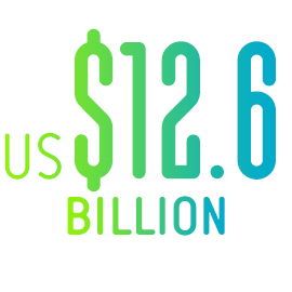 US$12.6 BILLION