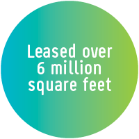 Leased over 6 million square feet